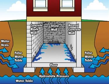 Basement Leak Calgary